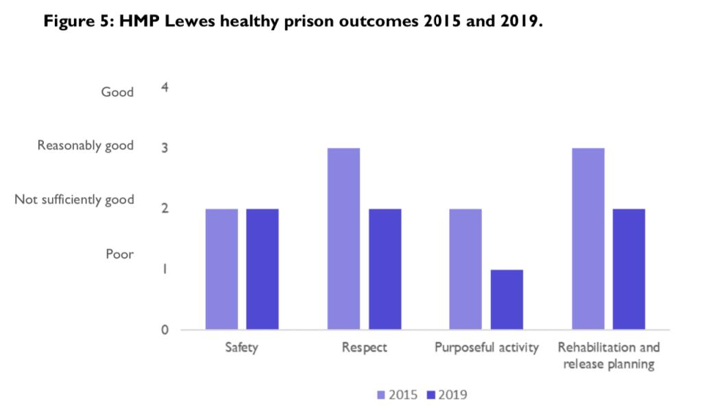 Lewes IRP 2019 Summary Figure 3